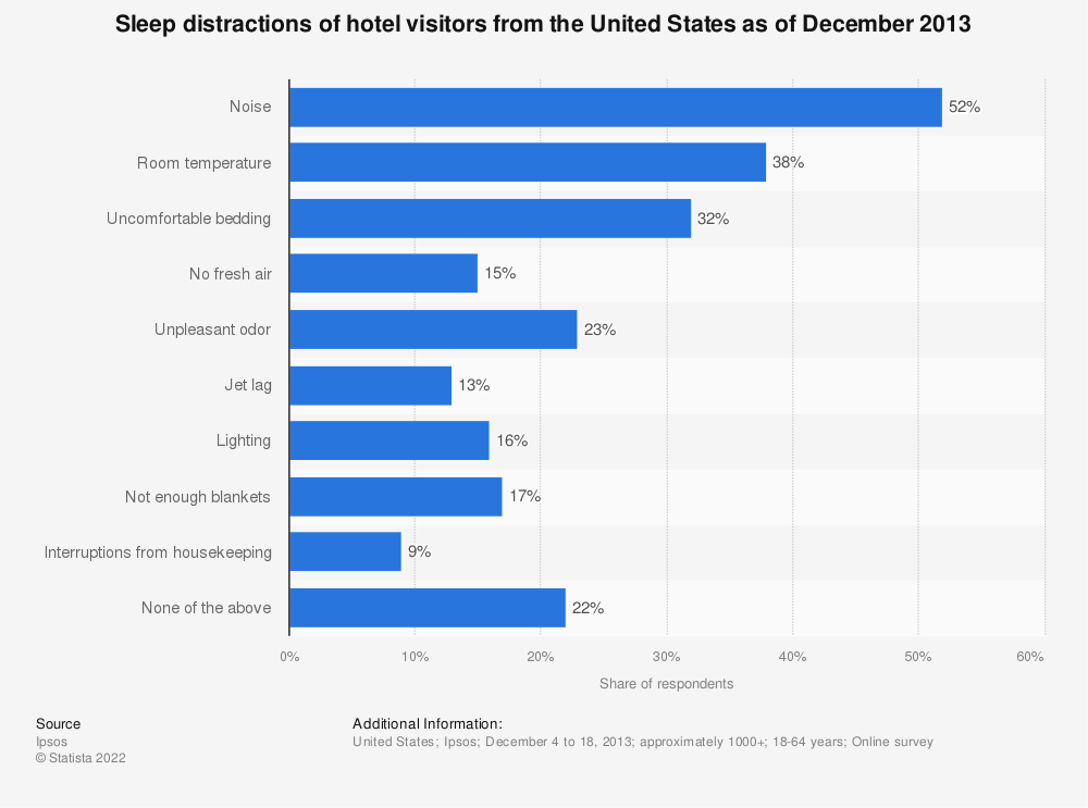 Statistic: Sleep distractions of hotel visitors from the United States as of December 2013  | Statista