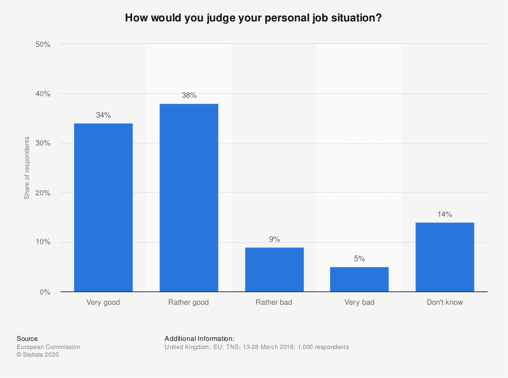 Statistic: How would you judge your personal job situation? | Statista