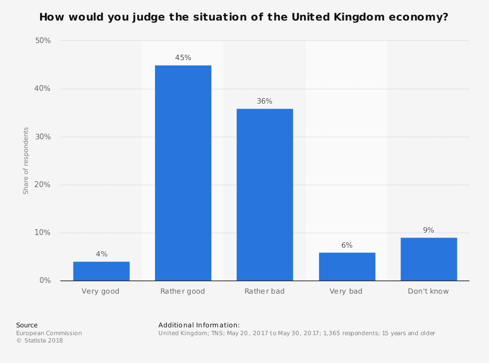 Statistic: How would you judge the situation of the United Kingdom economy? | Statista