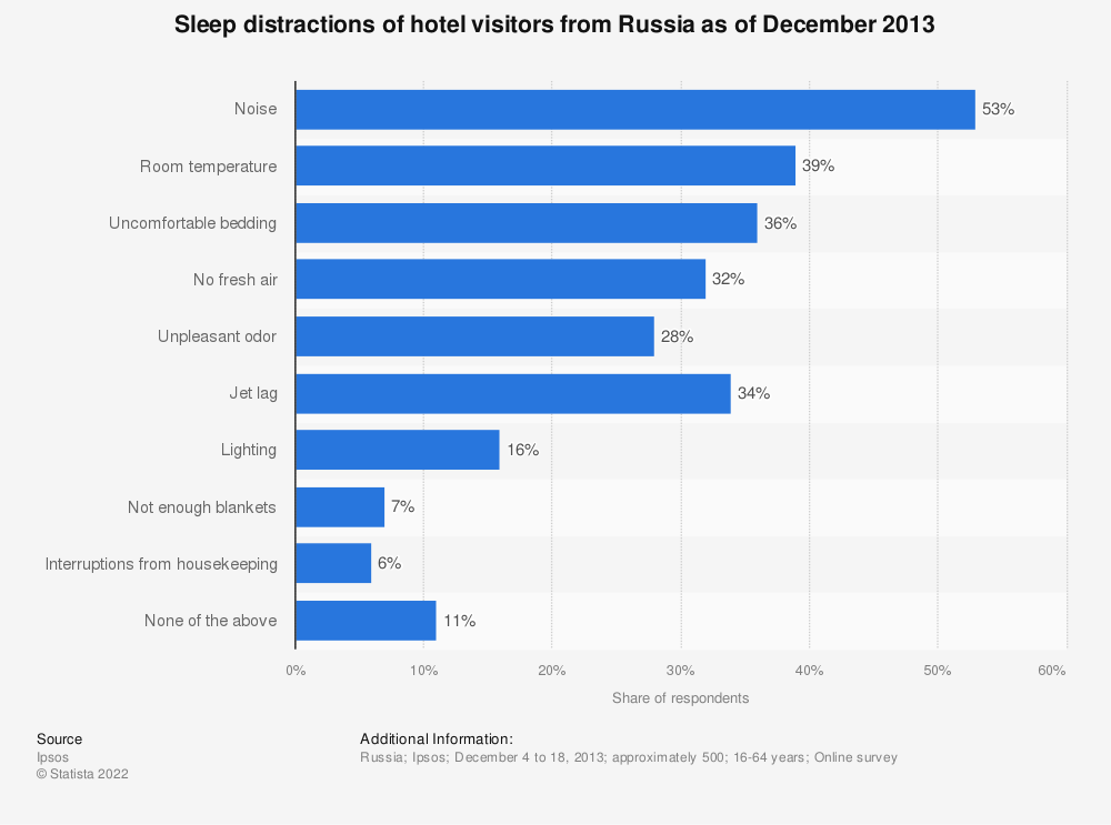 Statistic: Sleep distractions of hotel visitors from Russia as of December 2013  | Statista