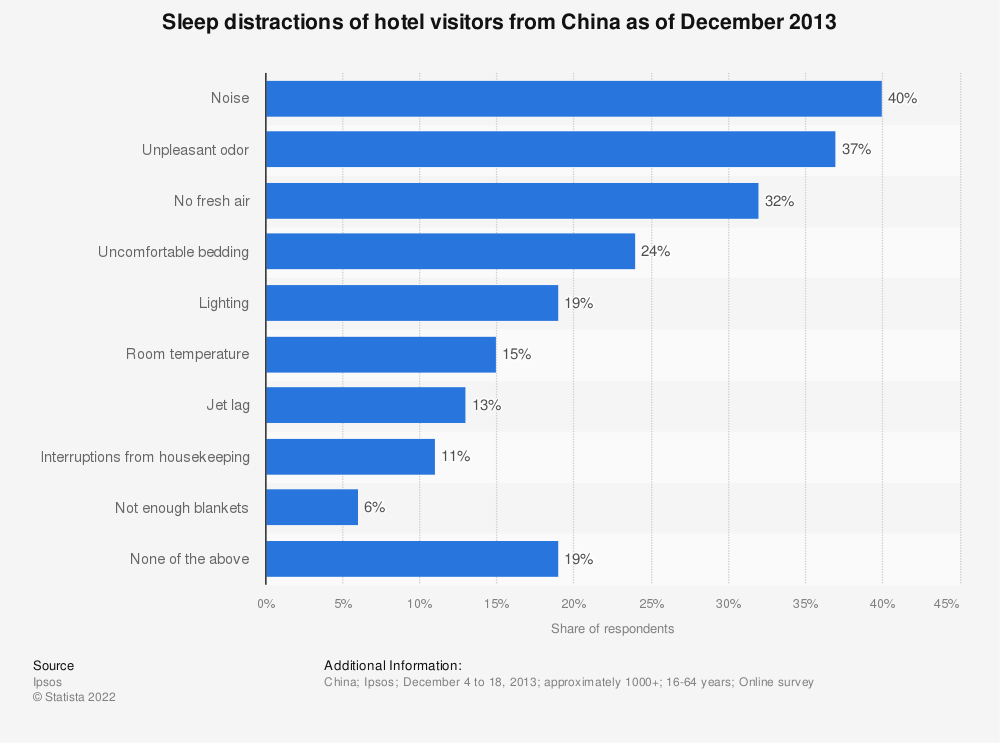 Statistic: Sleep distractions of hotel visitors from China as of December 2013  | Statista