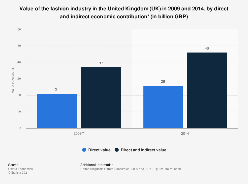 Statistic: Value of the fashion industry in the United Kingdom (UK) in 2009 and 2014, by direct and indirect economic contribution* (in billion GBP) | Statista