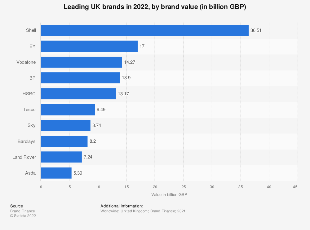 Statistic: Most valuable brands in the United Kingdom (UK) as of May 2019 (in million U.S. dollars) | Statista