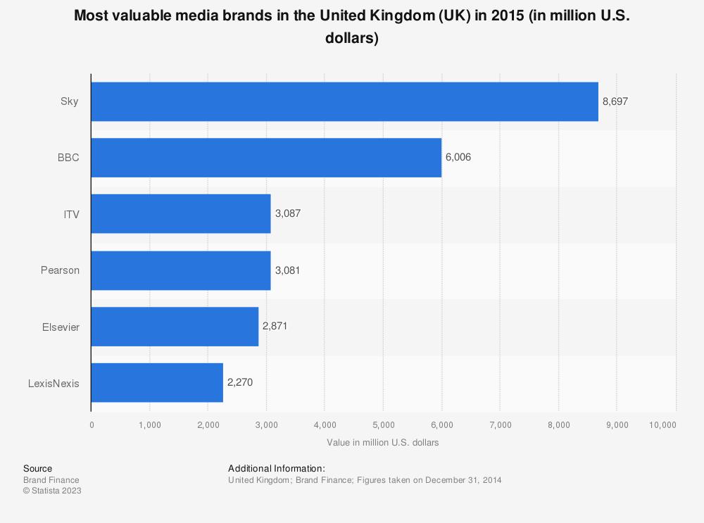 Statistic: Most valuable media brands in the United Kingdom (UK) in 2015 (in million U.S. dollars) | Statista