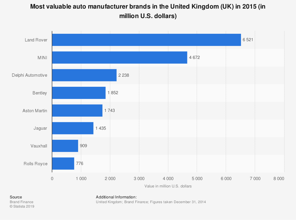 Statistic: Most valuable auto manufacturer brands in the United Kingdom (UK) in 2015 (in million U.S. dollars) | Statista
