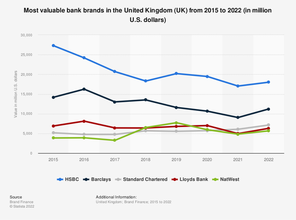 Statistic: Most valuable bank brands in the United Kingdom (UK) from 2016 to 2018 (in million U.S. dollars) | Statista