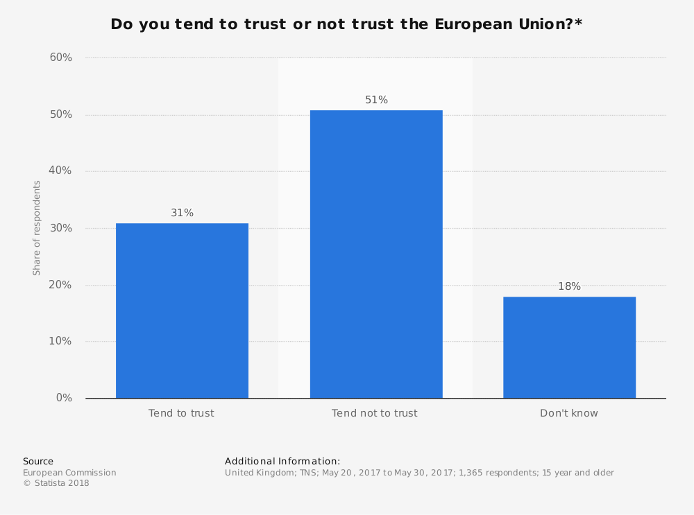 Statistic: Do you tend to trust or not trust the European Union?* | Statista