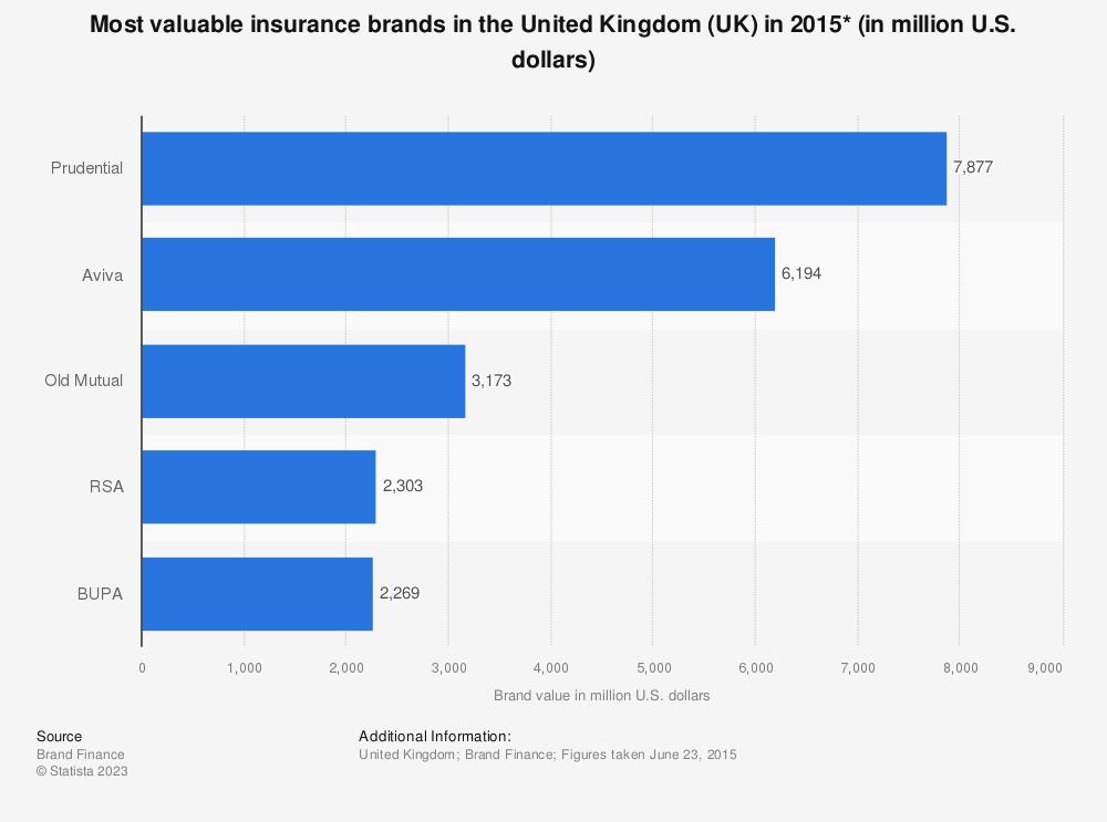 Statistic: Most valuable insurance brands in the United Kingdom (UK) in 2015* (in million U.S. dollars) | Statista