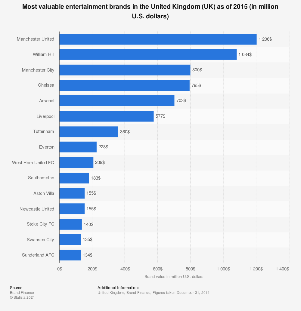 Statistic: Most valuable entertainment brands in the United Kingdom (UK) as of 2015 (in million U.S. dollars) | Statista