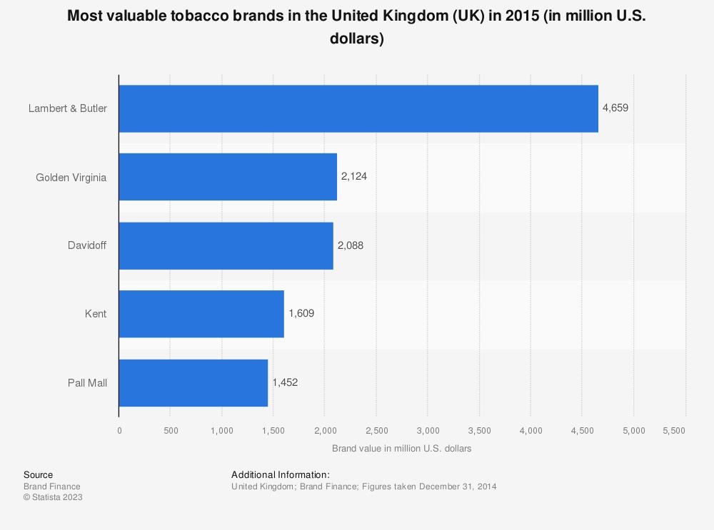 Statistic: Most valuable tobacco brands in the United Kingdom (UK) in 2015 (in million U.S. dollars) | Statista