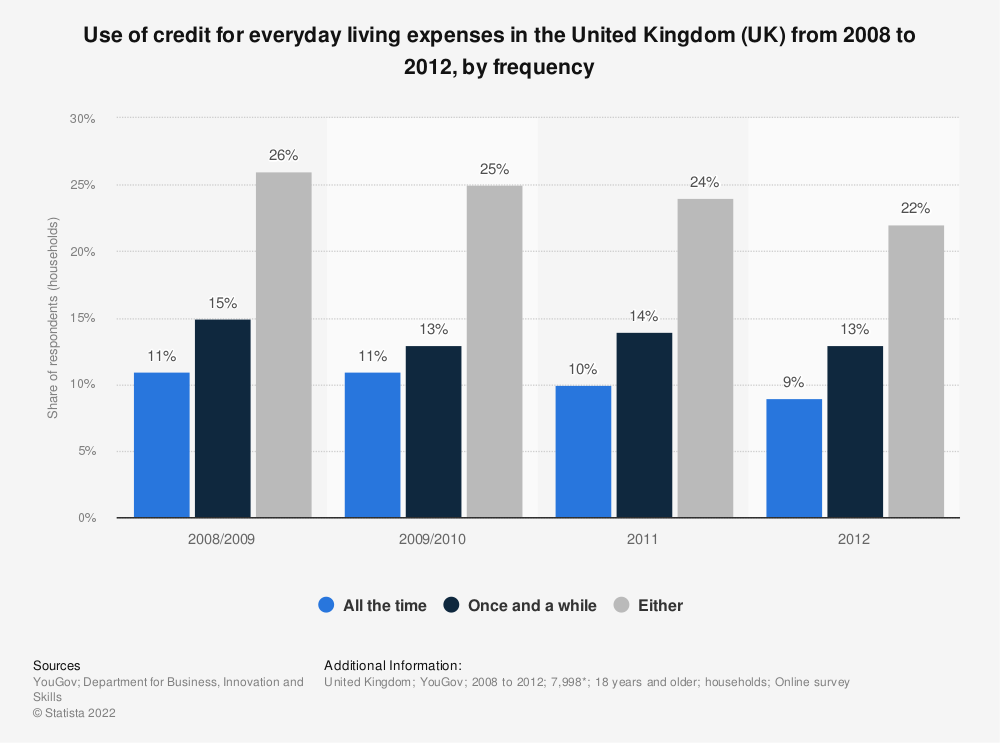Statistic: Use of credit for everyday living expenses in the United Kingdom (UK) from 2008 to 2012, by frequency | Statista