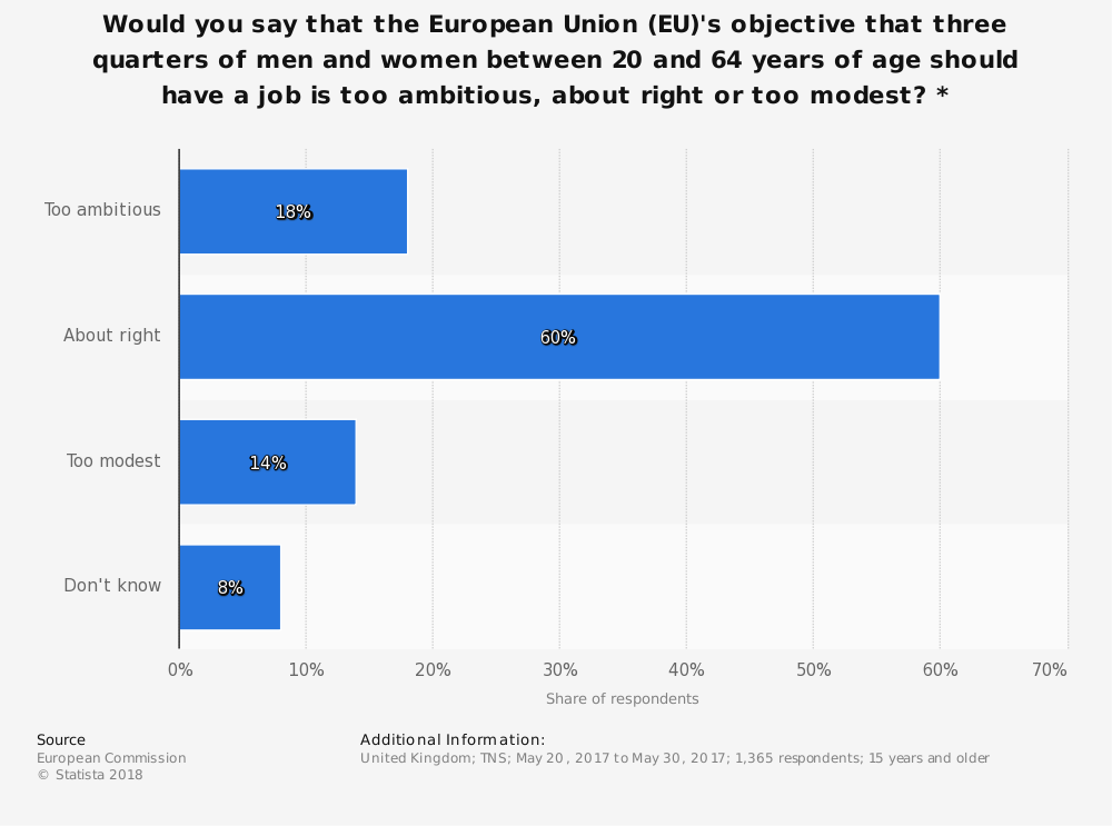 Statistic: Would you say that the European Union (EU)'s objective that three quarters of men and women between 20 and 64 years of age should have a job is too ambitious, about right or too modest? * | Statista
