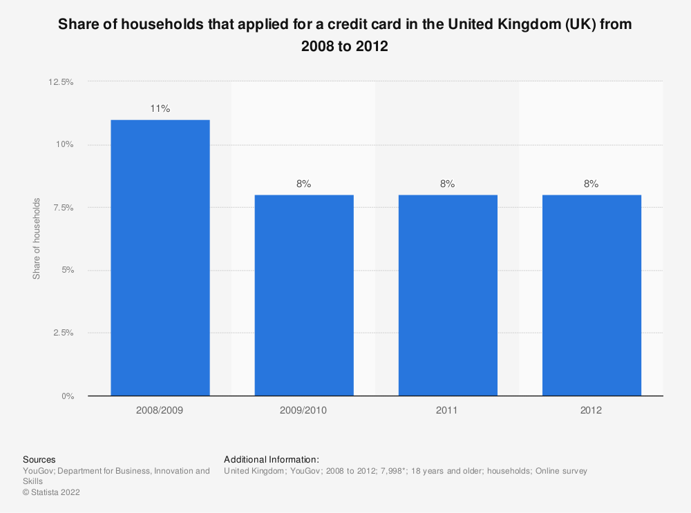 Statistic: Share of households that applied for a credit card in the United Kingdom (UK) from 2008 to 2012  | Statista