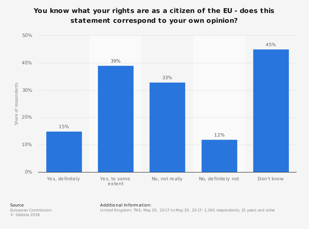 Statistic: You know what your rights are as a citizen of the EU - does this statement correspond to your own opinion? | Statista