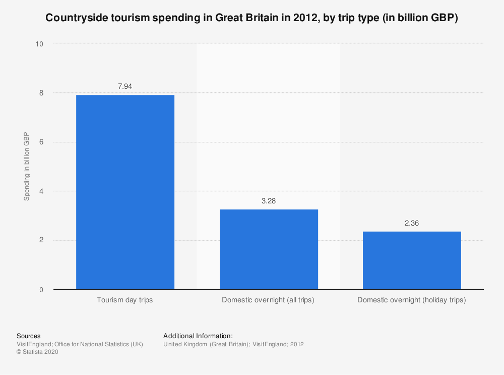 Statistic: Countryside tourism spending in Great Britain in 2012, by trip type (in billion GBP) | Statista