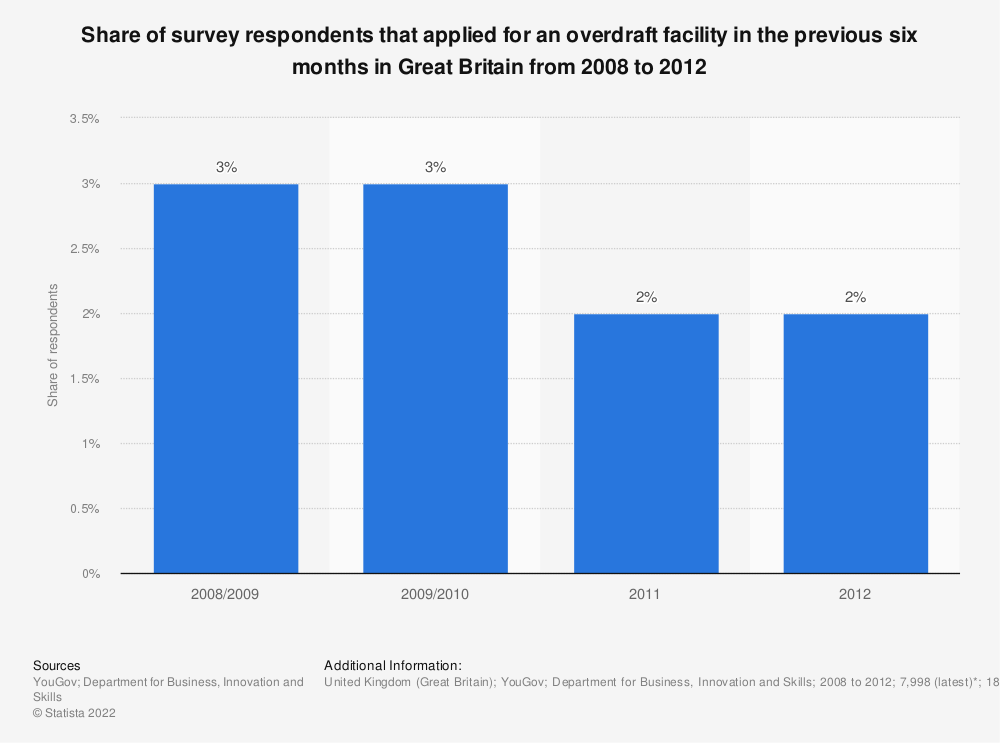 Statistic: Share of survey respondents that applied for an overdraft facility in the previous six months in Great Britain from 2008 to 2012  | Statista