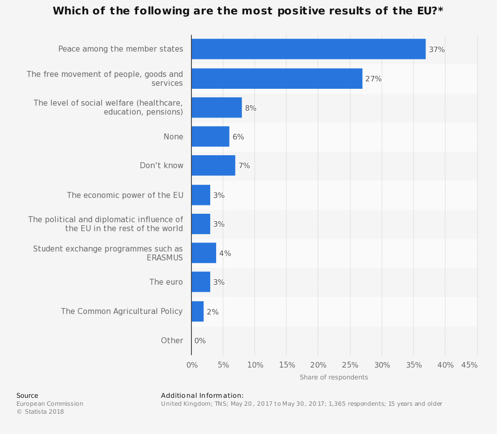 Statistic: Which of the following are the most positive results of the EU?* | Statista