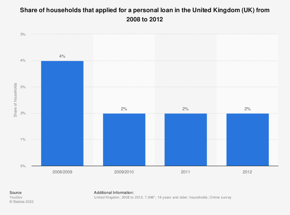Statistic: Share of households that applied for a personal loan in the United Kingdom (UK) from 2008 to 2012 | Statista