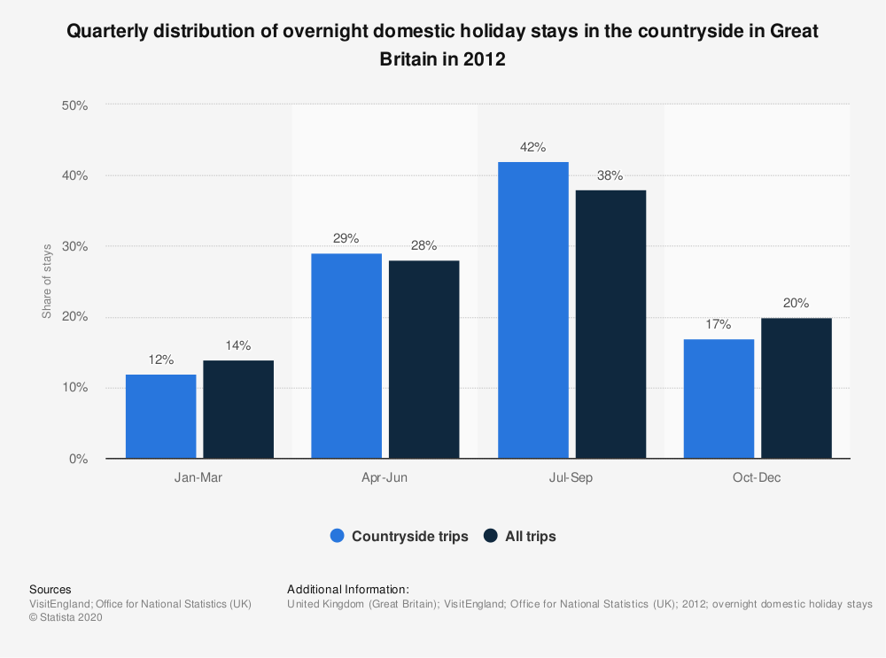 Statistic: Quarterly distribution of overnight domestic holiday stays in the countryside in Great Britain in 2012 | Statista