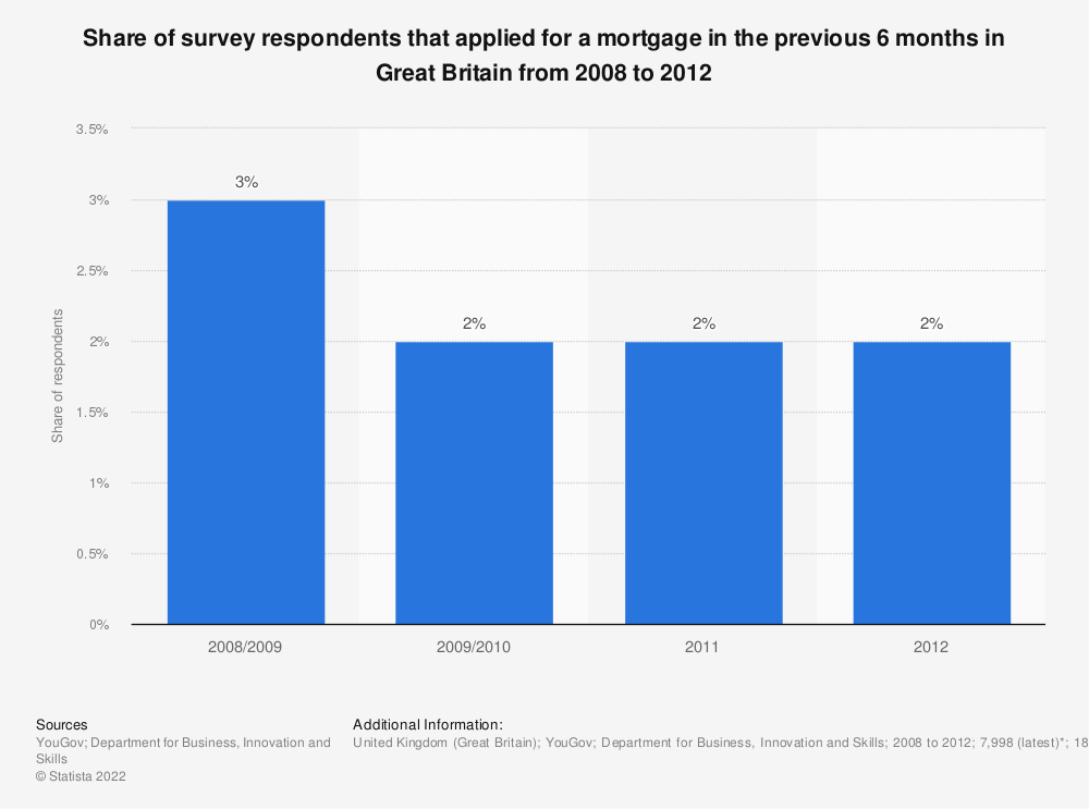 Statistic: Share of survey respondents that applied for a mortgage in the previous 6 months in Great Britain from 2008 to 2012  | Statista