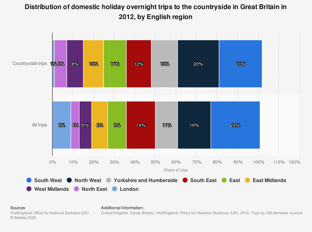 Statistic: Distribution of domestic holiday overnight trips to the countryside in Great Britain in 2012, by English region | Statista