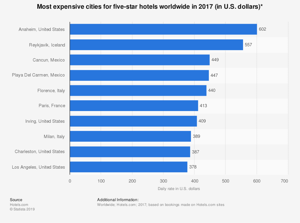 Statistic: Most expensive cities for five-star hotels worldwide in 2017 (in U.S. dollars)*   Statista