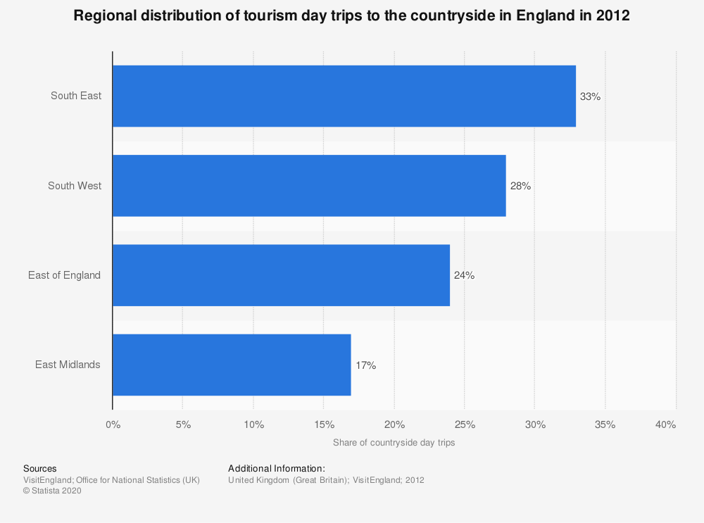 Statistic: Regional distribution of tourism day trips to the countryside in England in 2012 | Statista