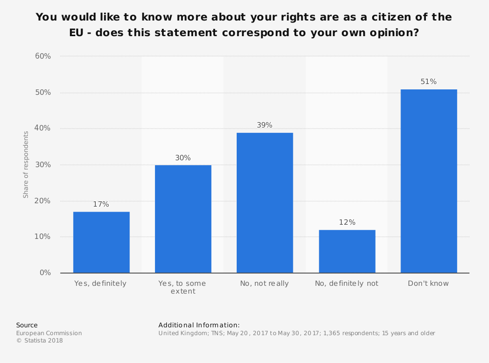 Statistic: You would like to know more about your rights are as a citizen of the EU - does this statement correspond to your own opinion? | Statista