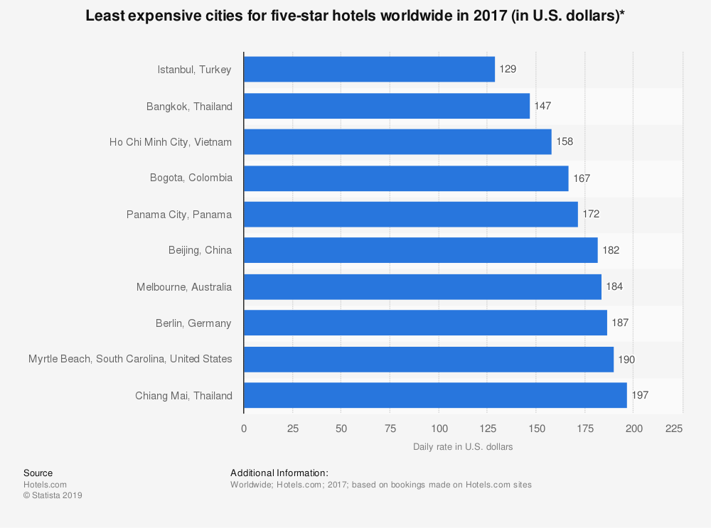 Statistic: Least expensive cities for five-star hotels worldwide in 2017 (in U.S. dollars)* | Statista