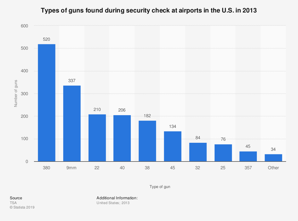 Statistic: Types of guns found during security check at airports in the U.S. in 2013 | Statista