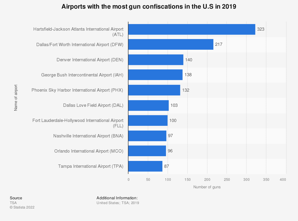 Statistic: Airports with the most gun confiscations in the U.S in 2019 | Statista