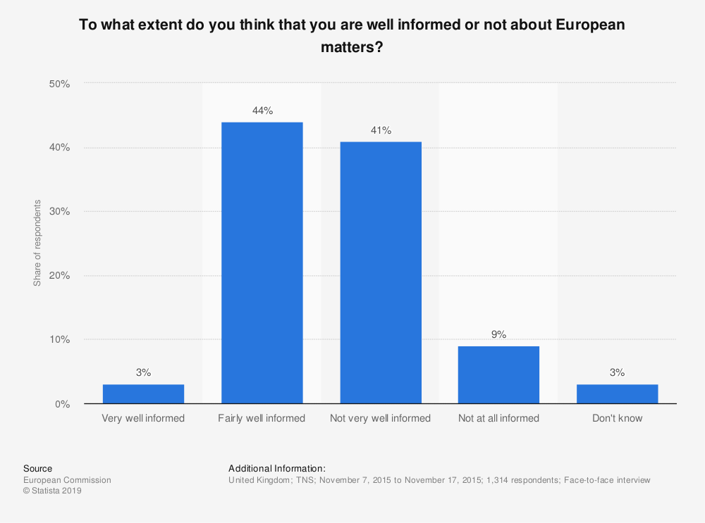 Statistic: To what extent do you think that you are well informed or not about European matters?   Statista