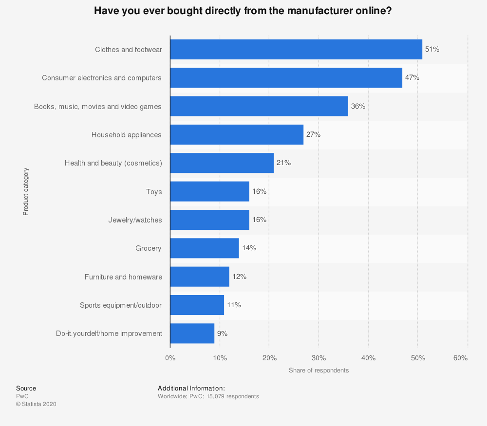Statistic: Have you ever bought directly from the manufacturer online? | Statista
