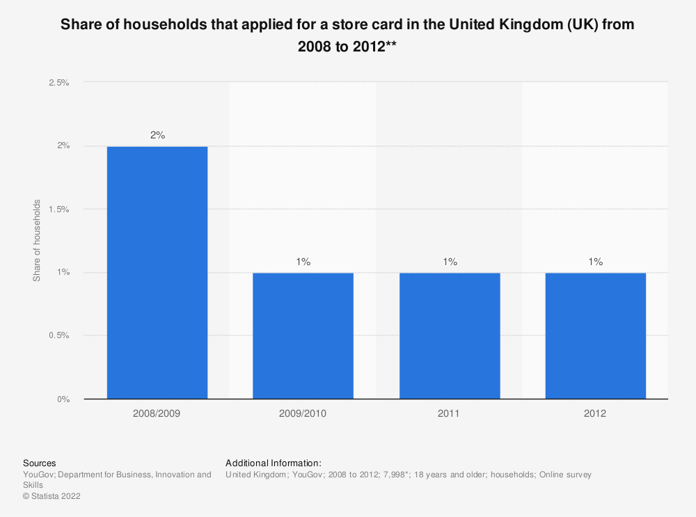 Statistic: Share of households that applied for a store card in the United Kingdom (UK) from 2008 to 2012** | Statista