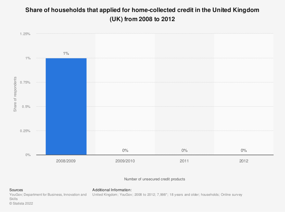 Statistic: Share of households that applied for home-collected credit in the United Kingdom (UK) from 2008 to 2012  | Statista