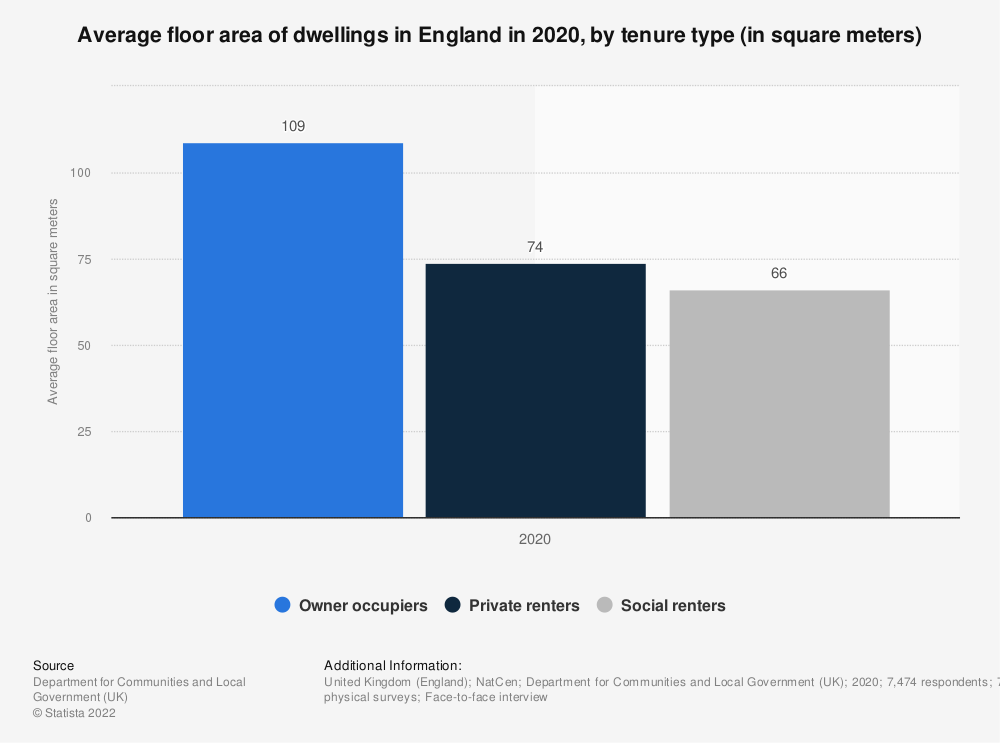 Statistic: Average floor area of dwellings in England in 2017, by tenure type (in square meters) | Statista