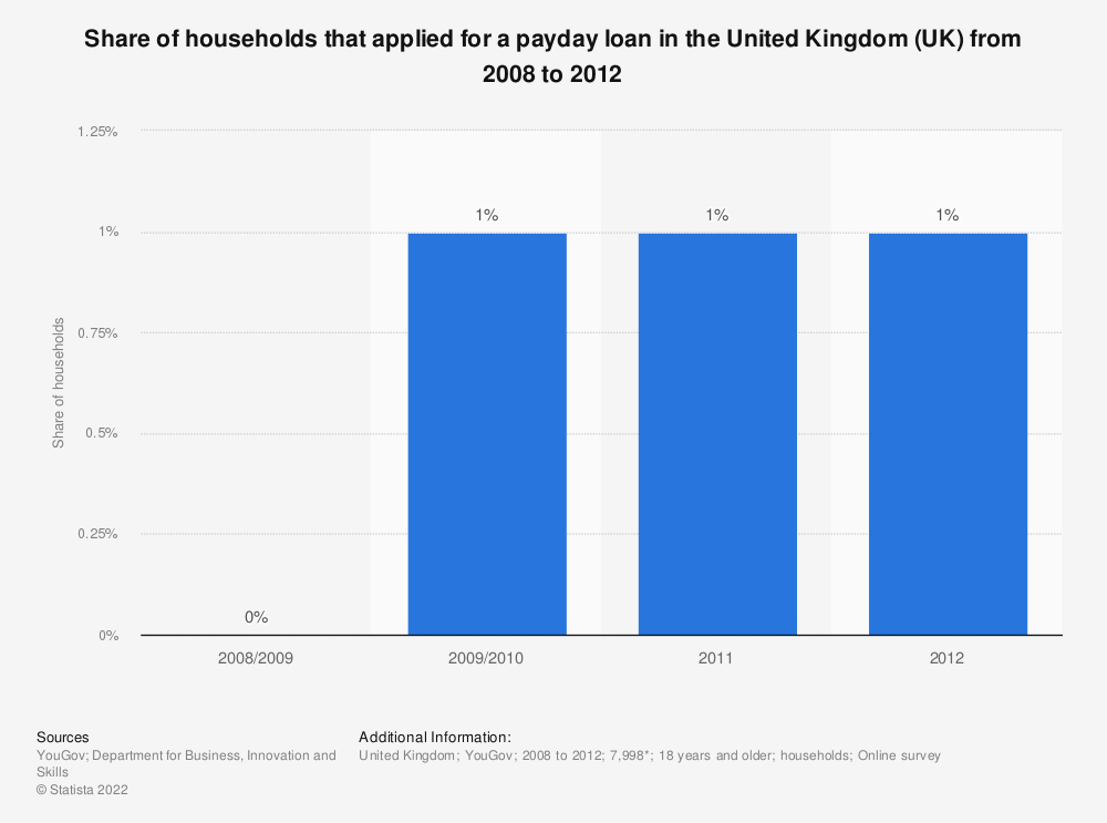 Statistic: Share of households that applied for a payday loan in the United Kingdom (UK) from 2008 to 2012** | Statista