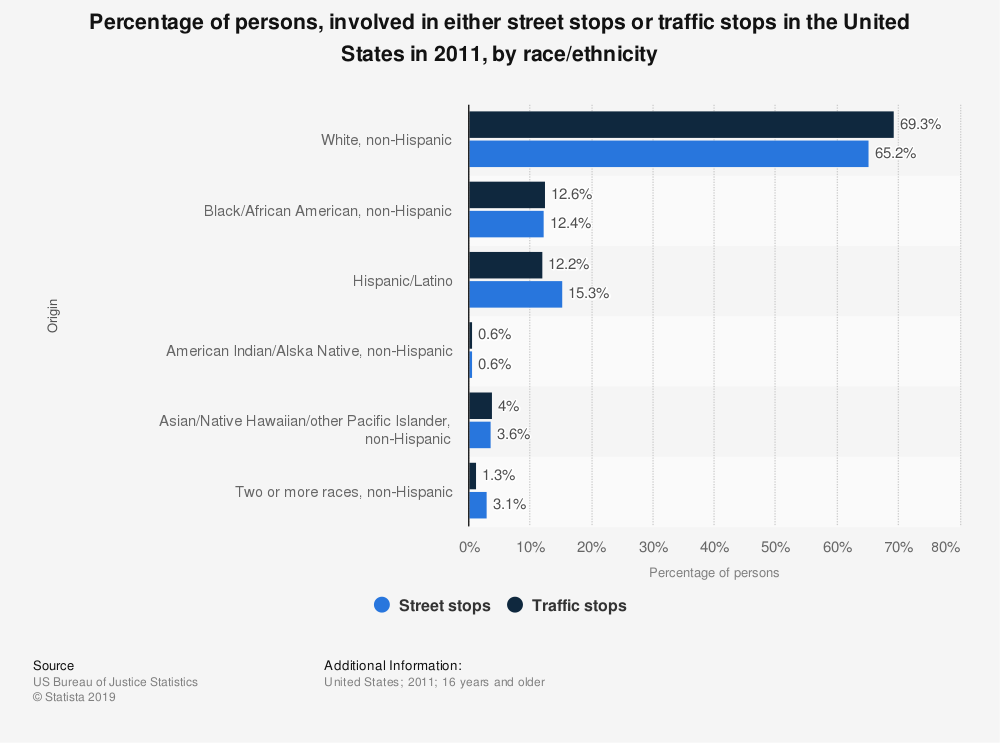 Statistic: Percentage of persons, involved in either street stops or traffic stops in the United States in 2011, by race/ethnicity | Statista