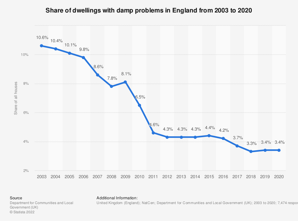 Statistic: Share of dwellings with damp problems in England from 2003 to 2018 | Statista