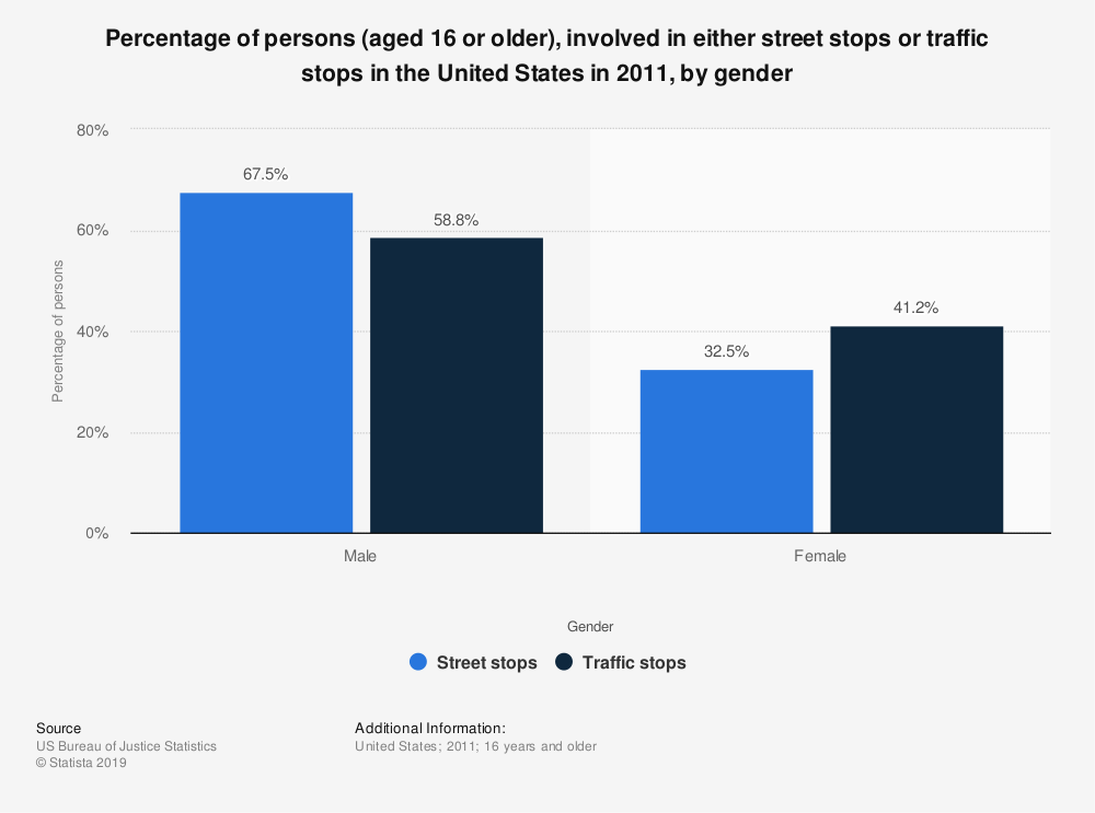 Statistic: Percentage of persons (aged 16 or older), involved in either street stops or traffic stops in the United States in 2011, by gender | Statista