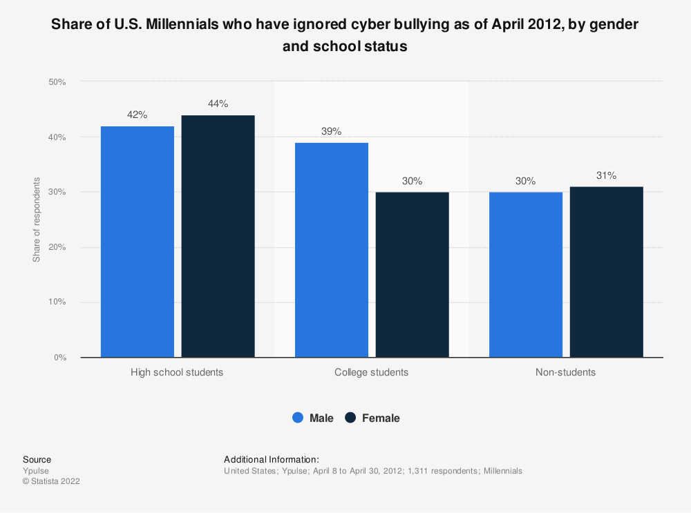 Statistic: Share of U.S. Millennials who have ignored cyber bullying as of April 2012, by gender and school status | Statista