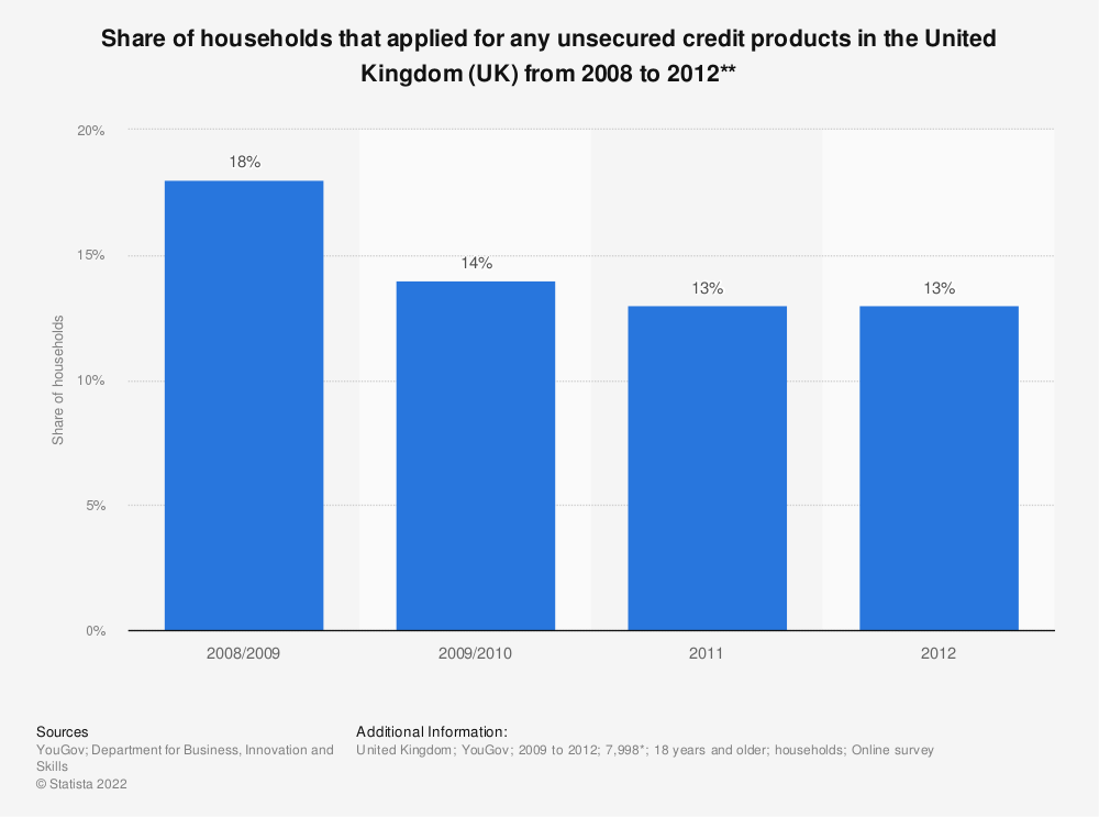 Statistic: Share of households that applied for any unsecured credit products in the United Kingdom (UK) from 2008 to 2012** | Statista