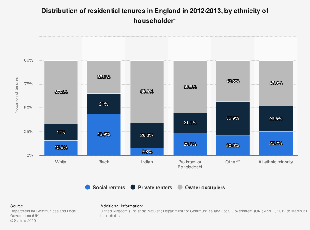 Statistic: Distribution of residential tenures in England in 2012/2013, by ethnicity of householder* | Statista