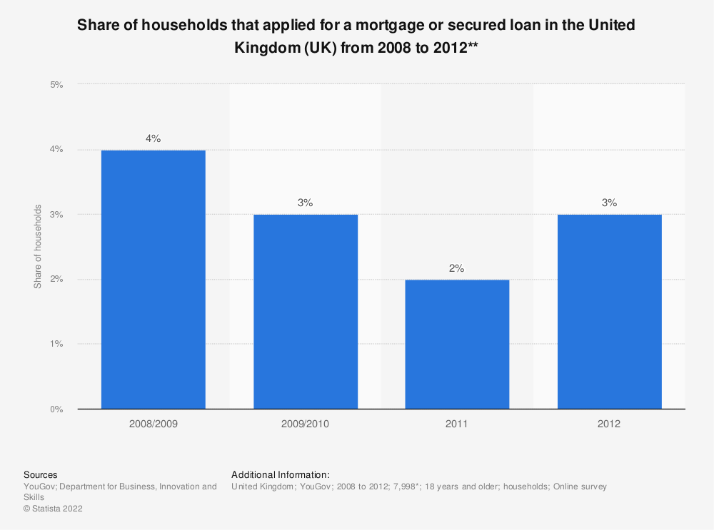 Statistic: Share of households that applied for a mortgage or secured loan in the United Kingdom (UK) from 2008 to 2012** | Statista