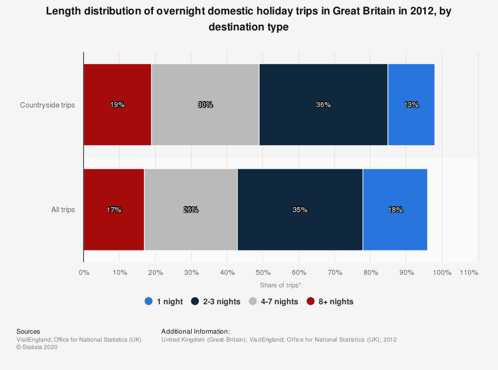 Statistic: Length distribution of overnight domestic holiday trips in Great Britain in 2012, by destination type | Statista