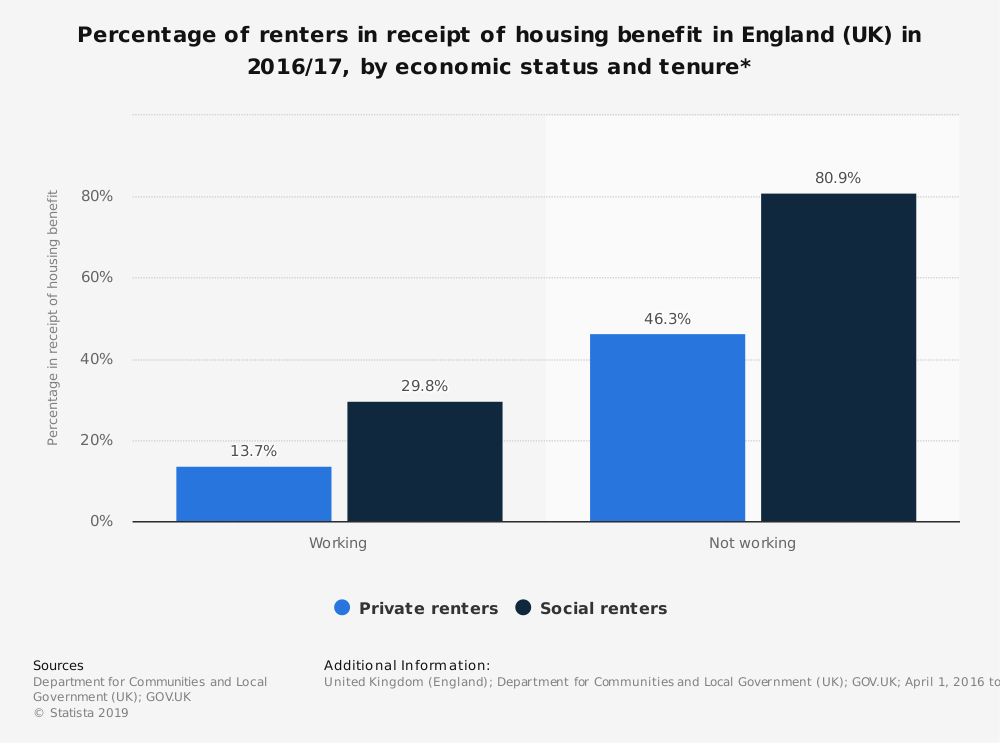 Statistic: Percentage of renters in receipt of housing benefit in England (UK) in 2016/17, by economic status and tenure* | Statista