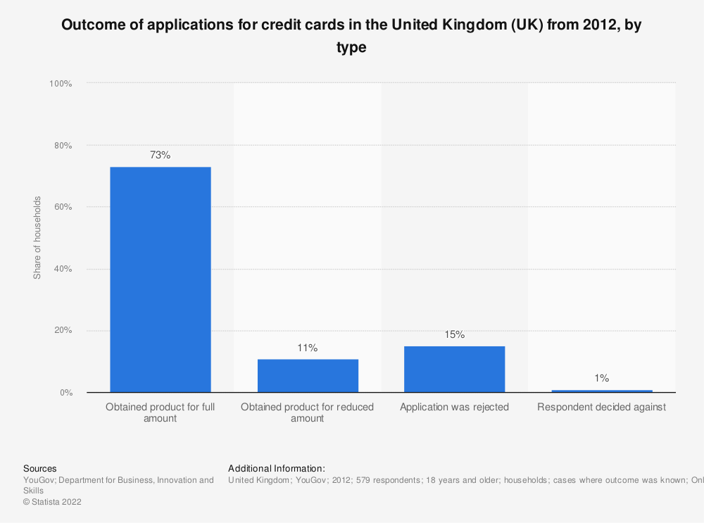 Statistic: Outcome of applications for credit cards in the United Kingdom (UK) from 2012, by type | Statista