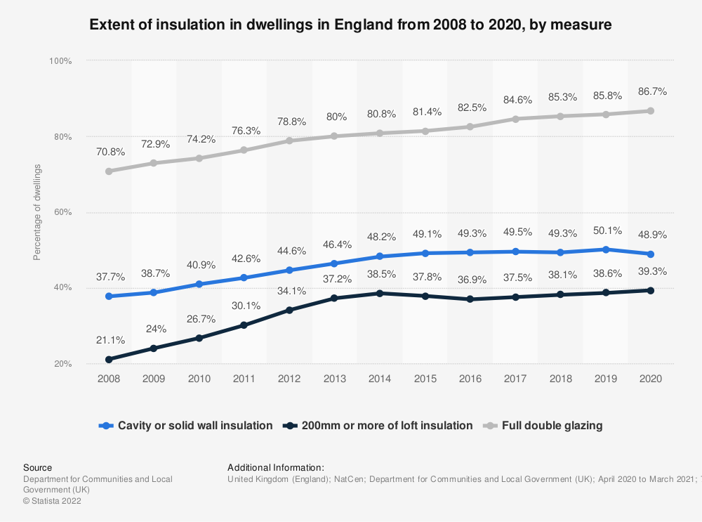 Statistic: Extent of insulation in dwellings in England (UK) from 2008 to 2018, by measure | Statista