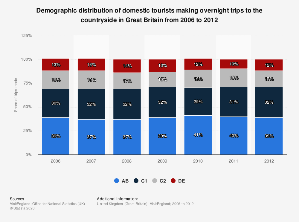 Statistic: Demographic distribution of domestic tourists making overnight trips to the countryside in Great Britain from 2006 to 2012  | Statista