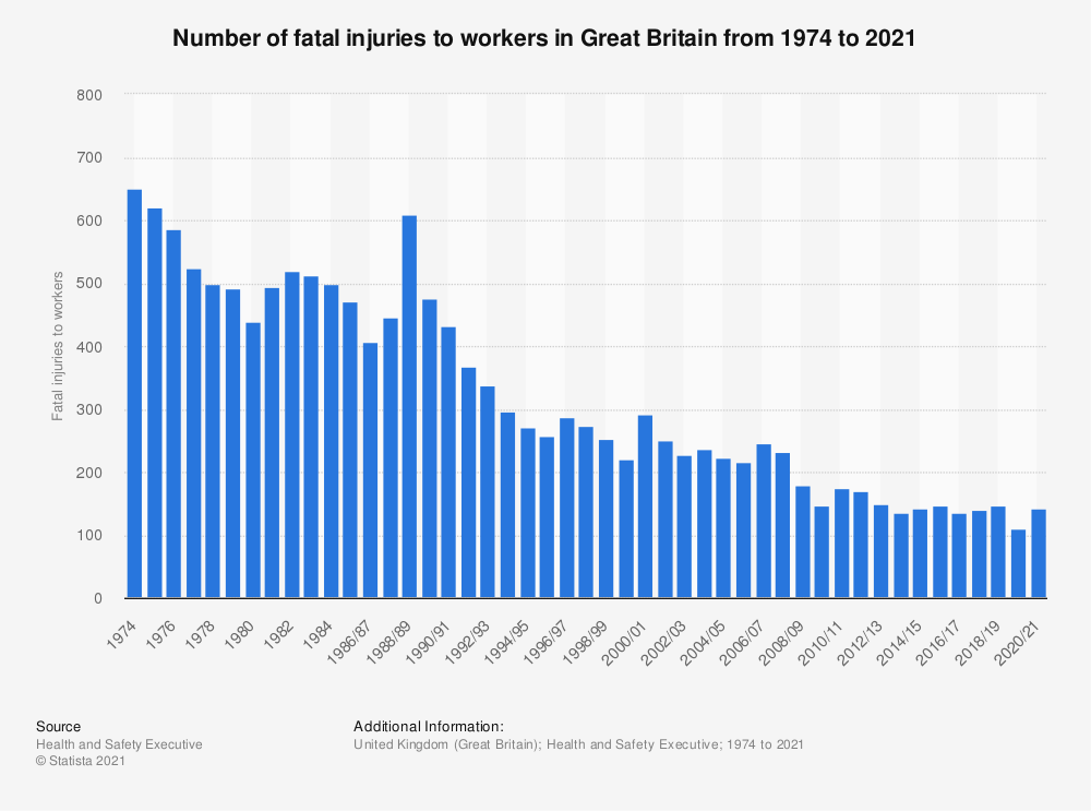 Statistic: Number of fatal injuries to workers in Great Britain from 1974 to 2018/19 | Statista